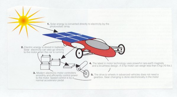 Fine Solar Car Challenge The History Of Solar Car Racing Wiring Cloud Hisonuggs Outletorg